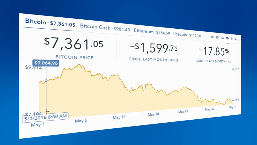 4k Cryptocurrency Trend Graph, Real-time Stock Footage Video (100%  Royalty-free) 1017687364 | Shutterstock