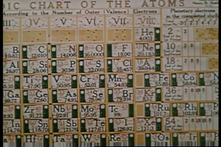 1950s the periodic table is shown and explained as an educational the periodic table is shown and explained as an educational tool in 1952 1950s urtaz Image collections