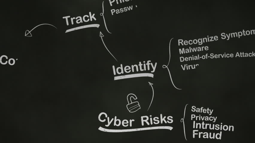 Internet Security Brainstorming Mind Map on Blackboard