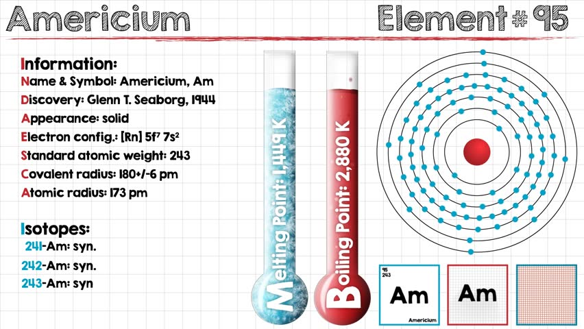 Header of Americium