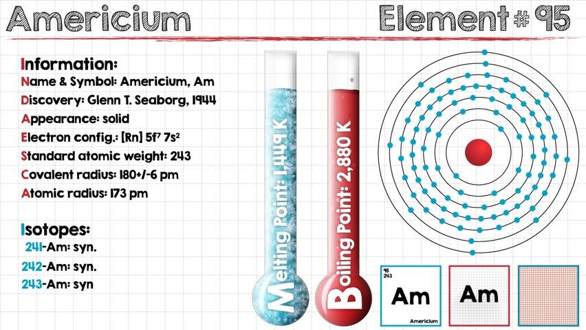 Header of americium