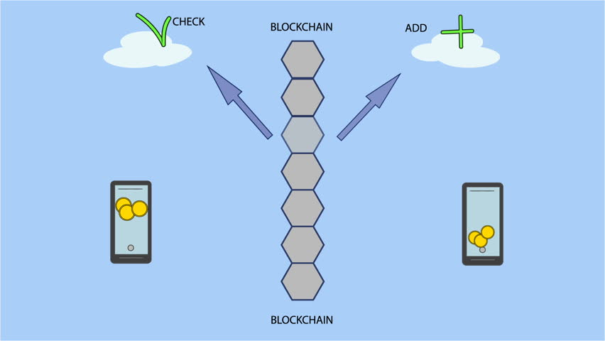 Blockchain workflow scheme explainer - transaction processing in global cryptocurrency net. Animation.